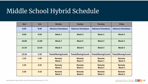 At 9:36 pm, the Ann Arbor Public Schools Board of Education announced the middle school hybrid-learning schedule.