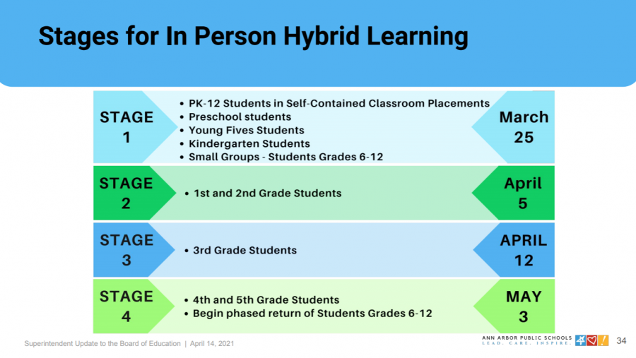The+hybrid+return+to+learn+for+grades+4-12+has+been+postponed+to+May+3+due+to+the+rapid+and+significant+rise+of+COVID-19+cases.+